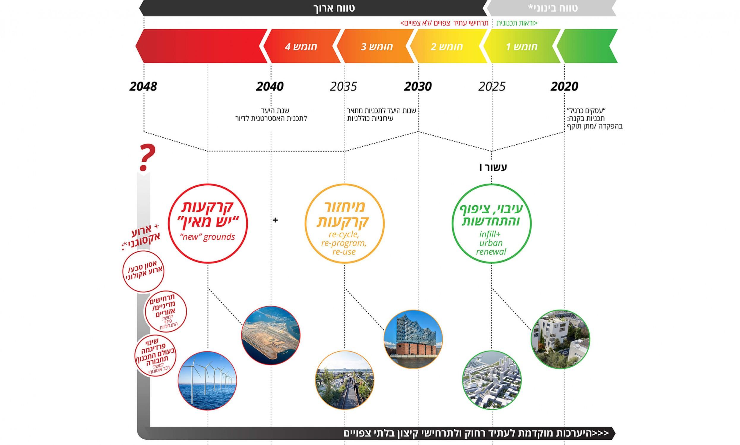 איתור קרקעות 2050 – מרכז