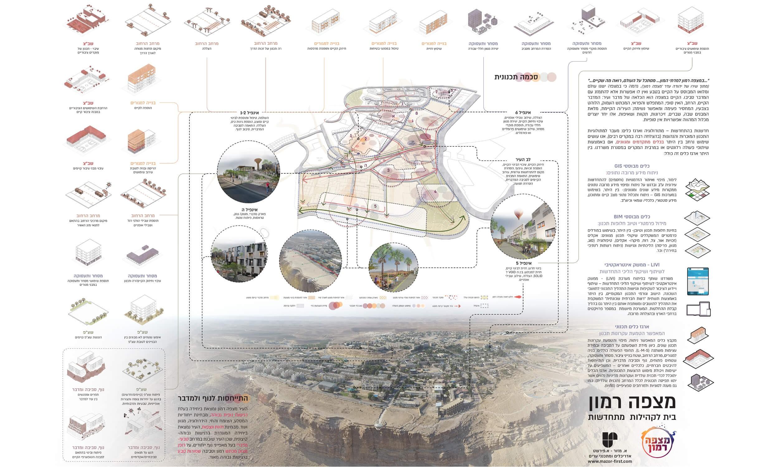 מצפה רמון – הצעה לתכנון